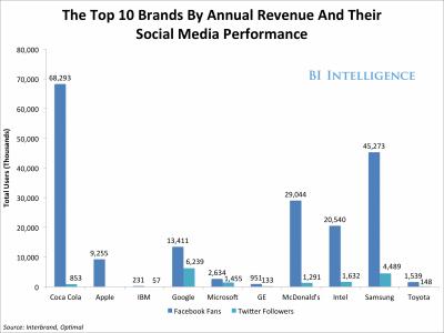 i maggiori brand sui social