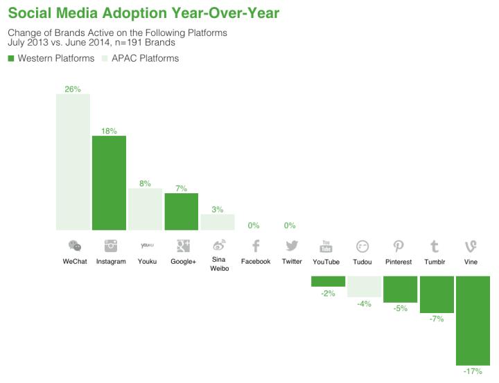 social_media_channels_brands_2014