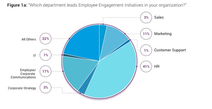 coinvolgimento dei dipendenti in azienda